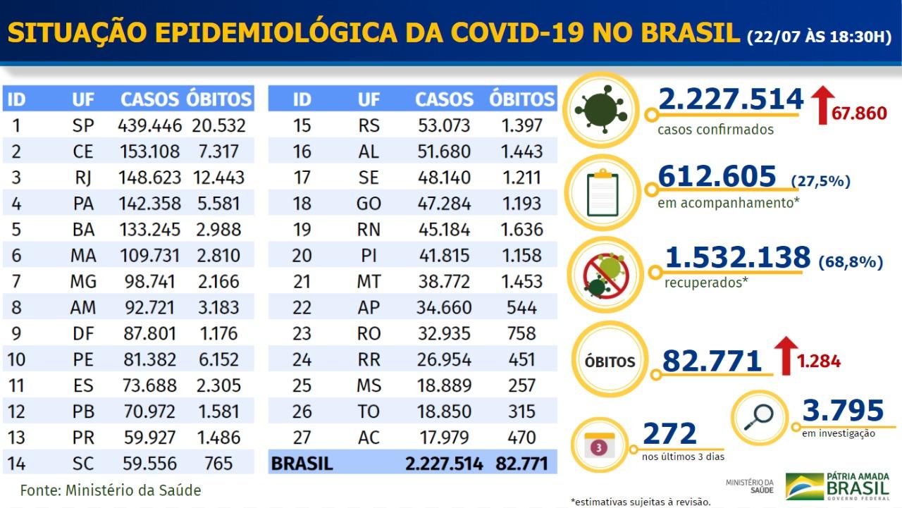 Boletim do Ministério da Saúde com situação da Covid-19 no Brasil em 22 de julho