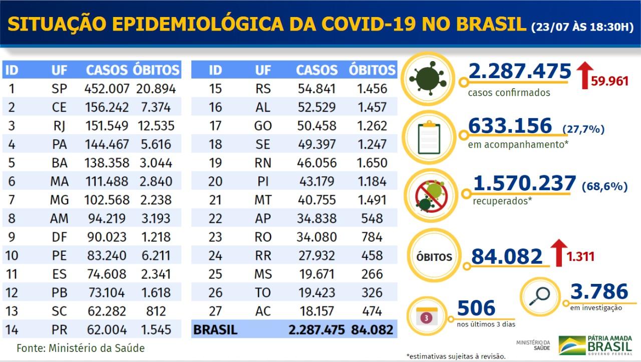 Boletim com evolução da Covid-19 no Brasil