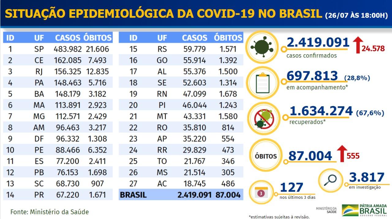 Dados da Covid-19