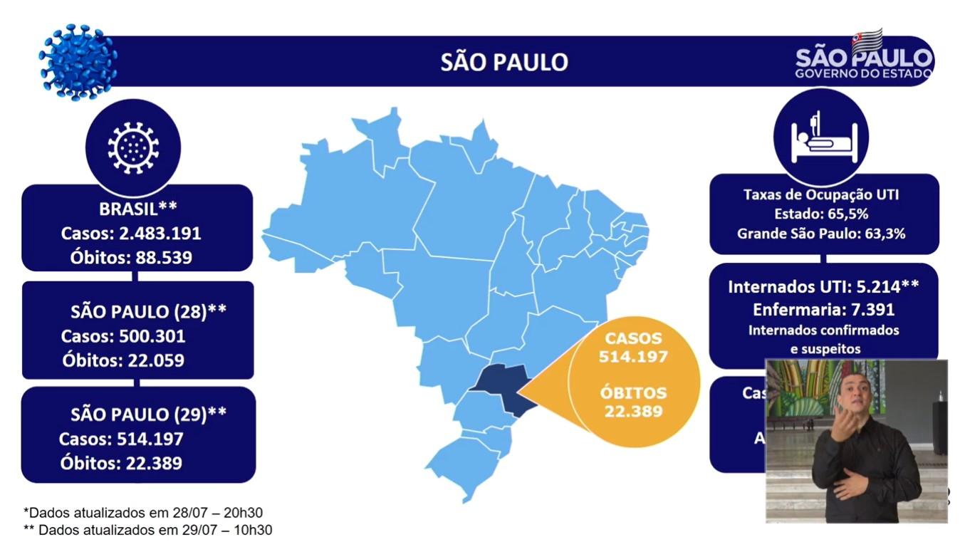 Estado de São Paulo superou a marca de 500 mil casos do novo coronavírus