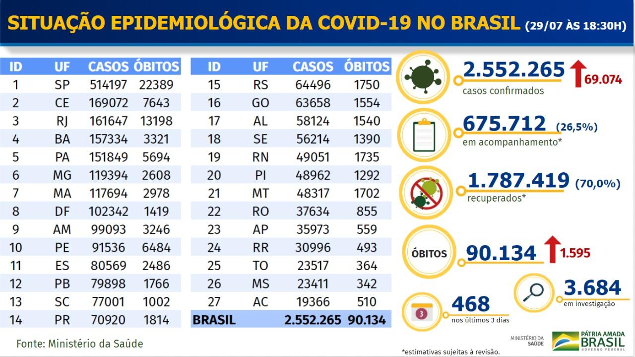 Boletim Coronavírus - 2907