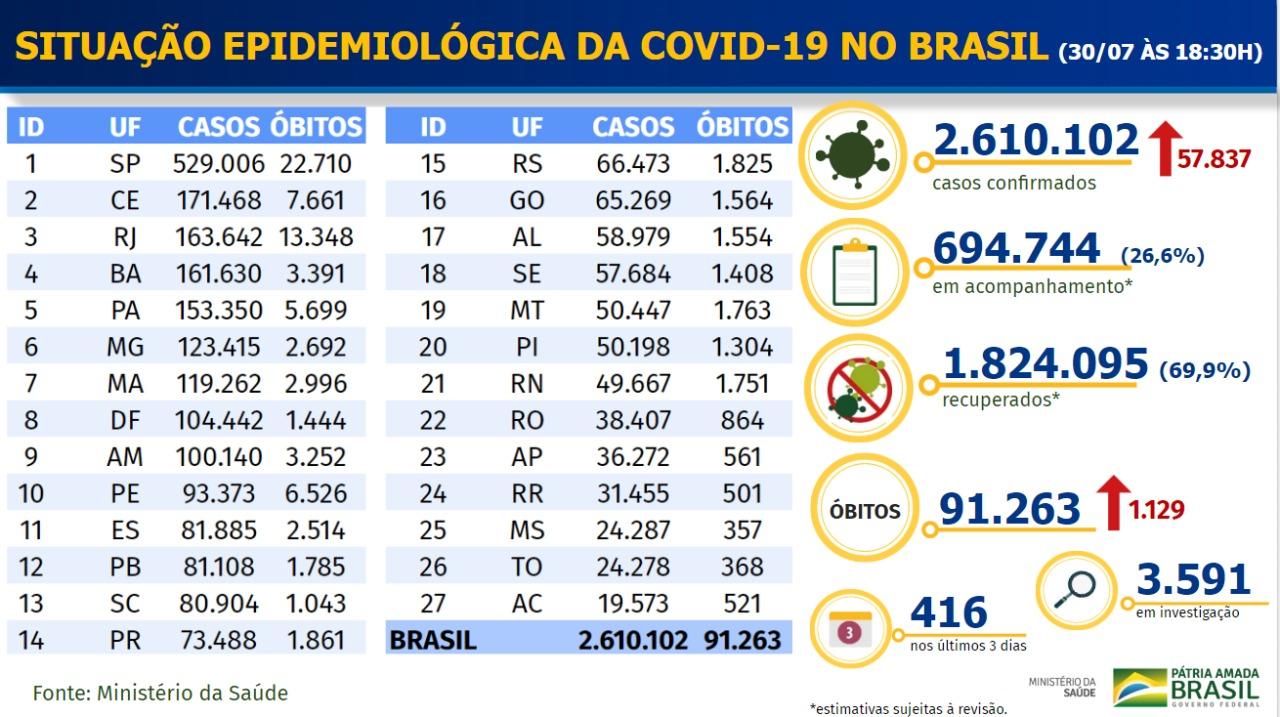 Boletim coronavírus - 3007