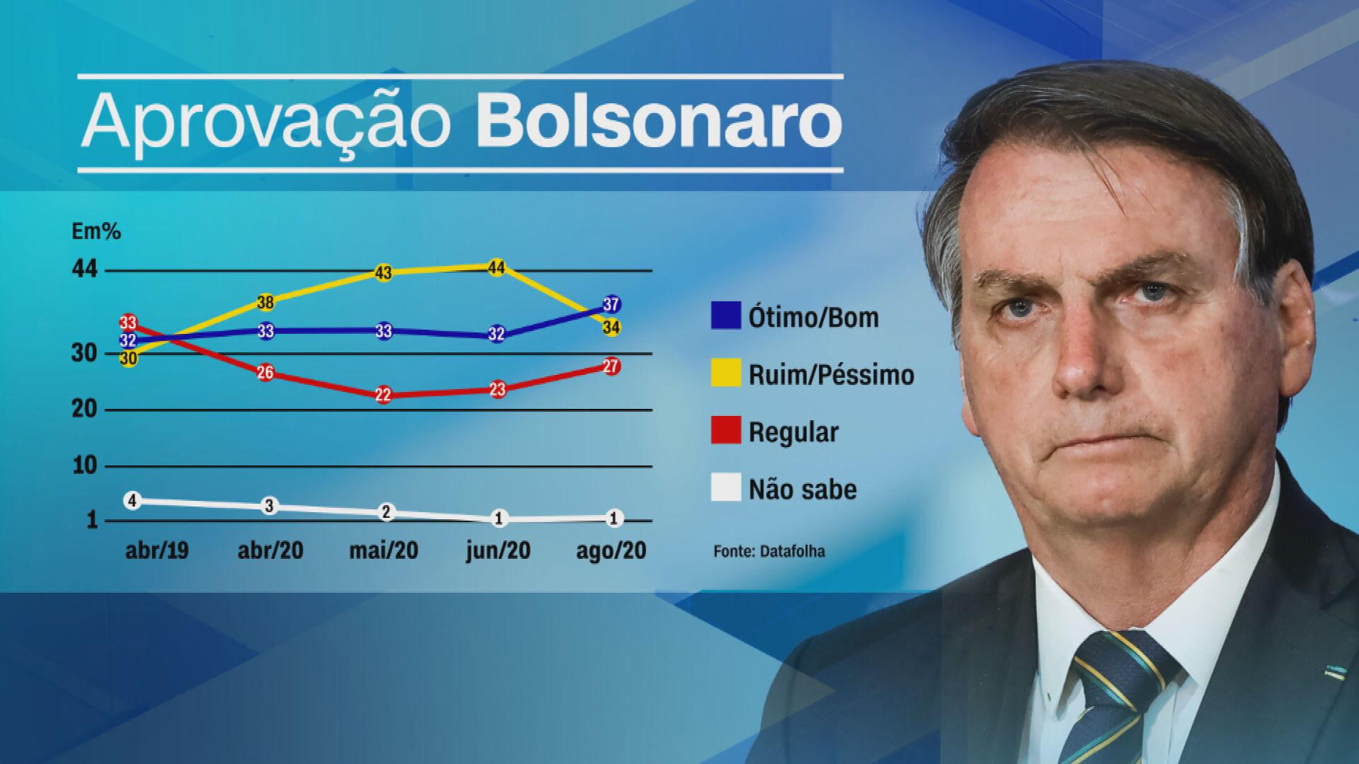 Gráfico mostra índices da aprovação do presidente Jair Bolsonaro, segundo pesqui