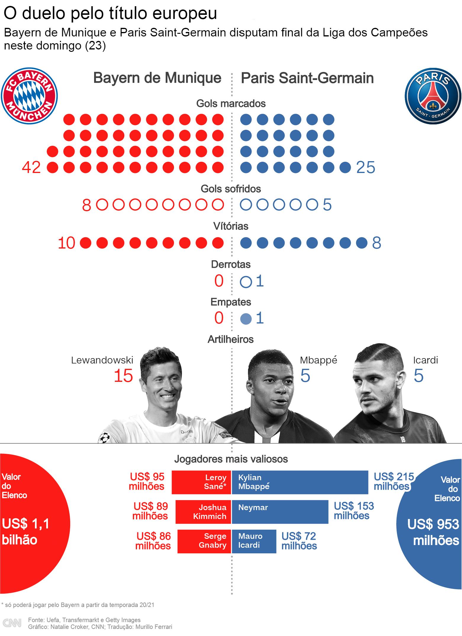 Infográfico Bayern de Munique x PSG - final da Liga dos Campeões