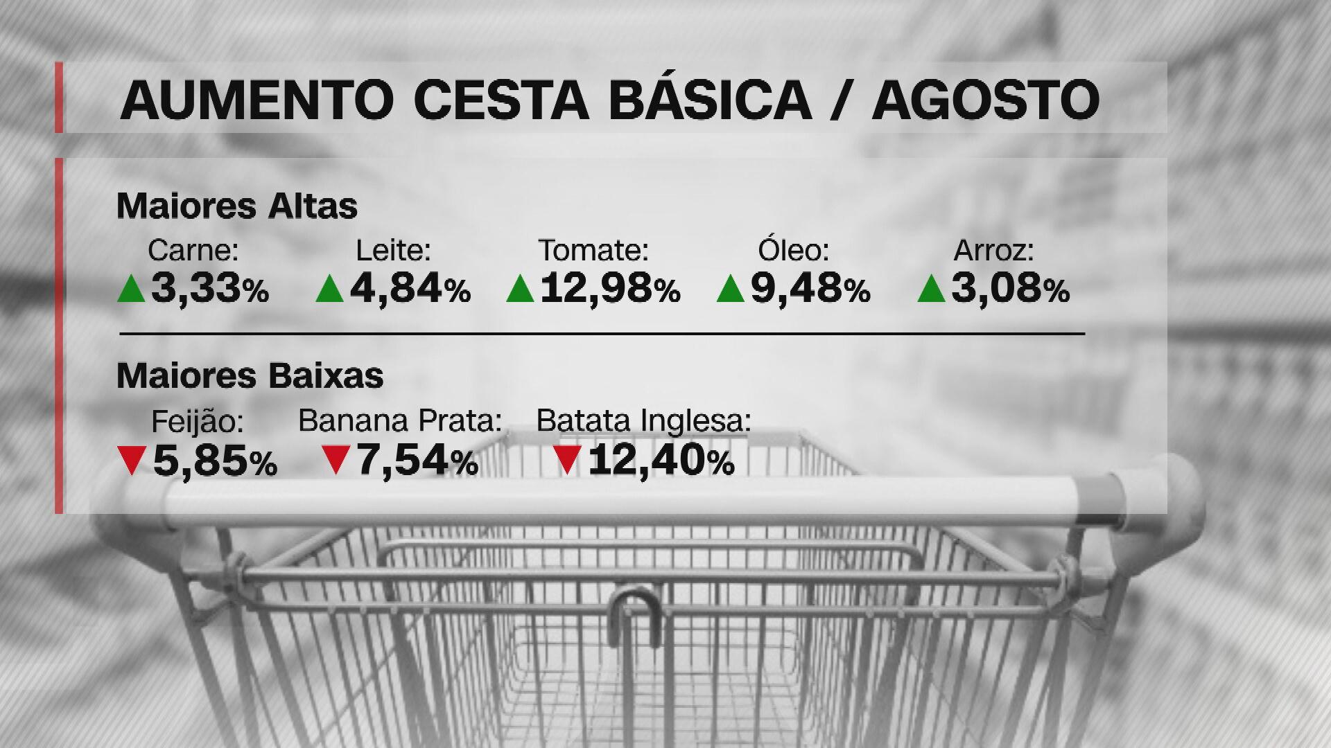 Após alta de mais de 8%, governo tenta diminuir o preço da cesta básica
