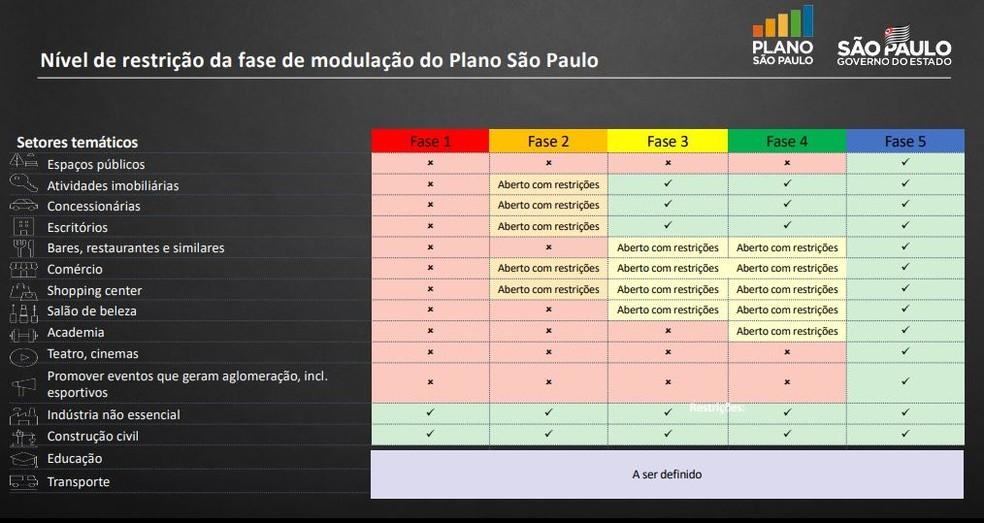 Tabela do governo de São Paulo com as fases do plano de retomada das atividades