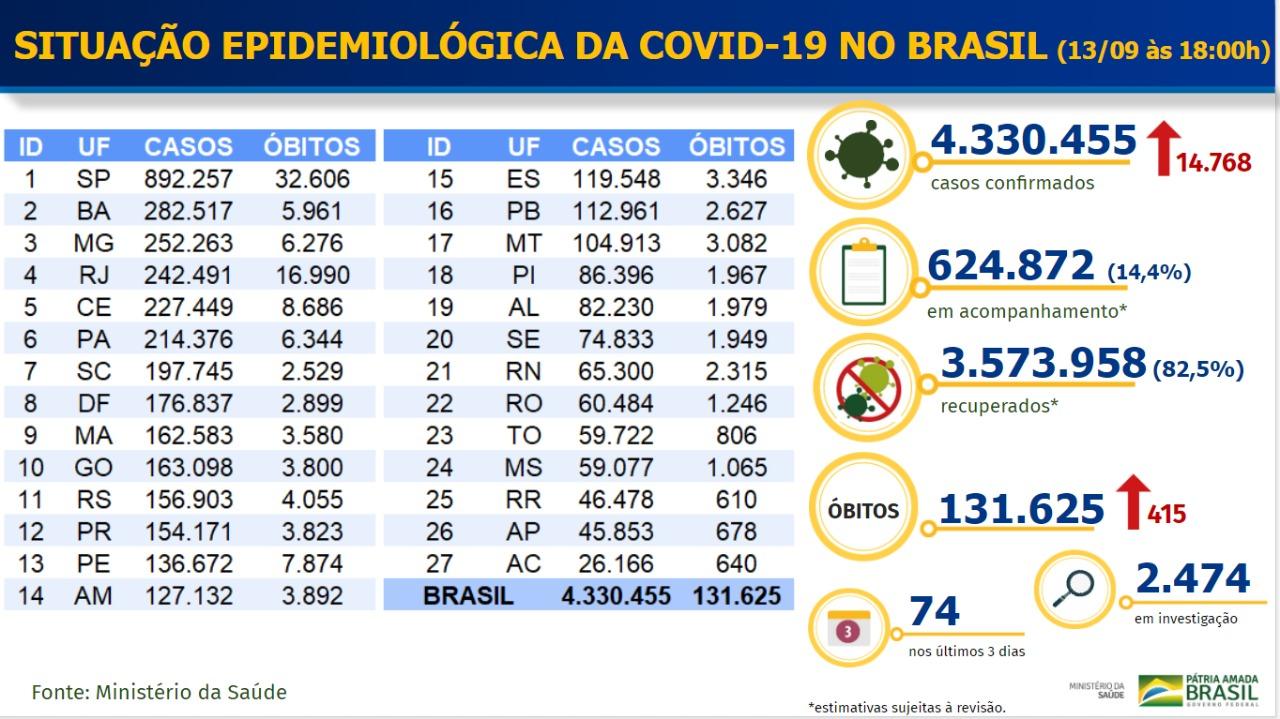 Boletim Coronavírus - 13/09