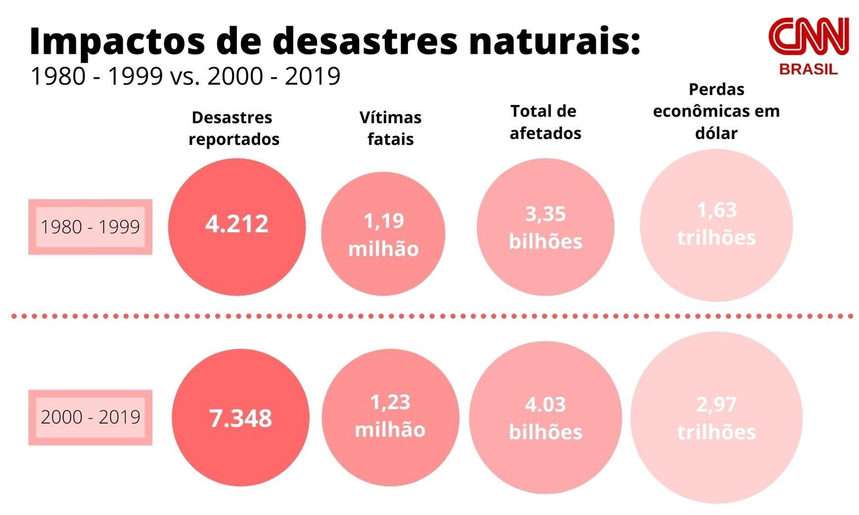 Gráfico sobre os impactos de desastres naturais entre 1980-1999 vs. 2000-2019