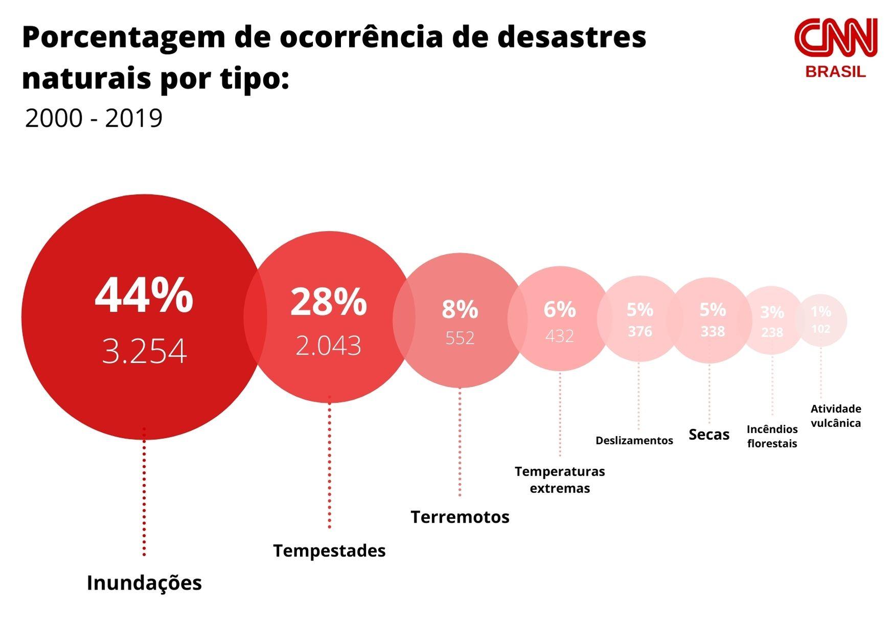 Gráfico da porcentagem de ocorrências de desastres por tipo