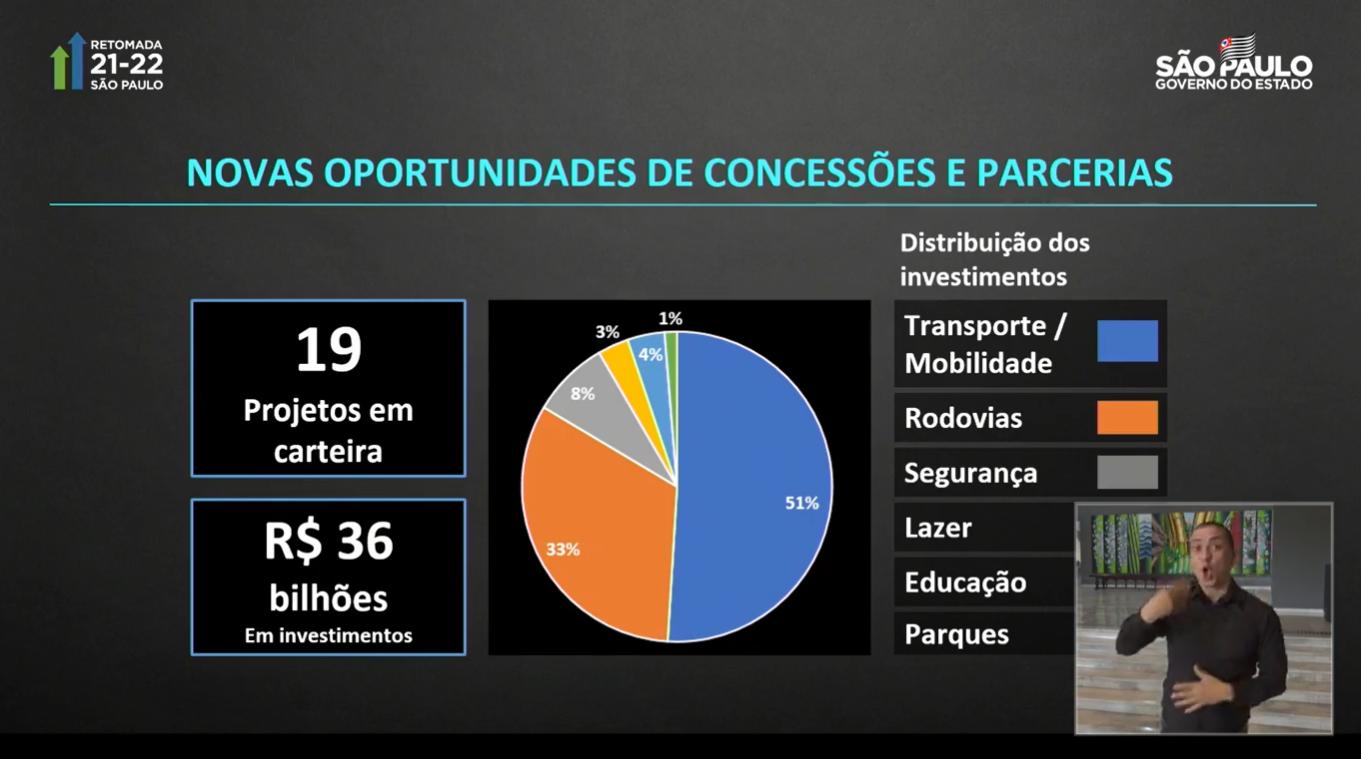 Plano de SP prevê investimento de R$ 36 bi e geração de 2 milhões de empregos