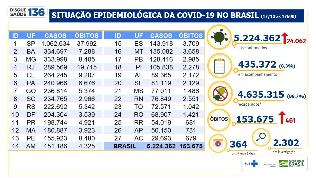 Tabela Covid-19