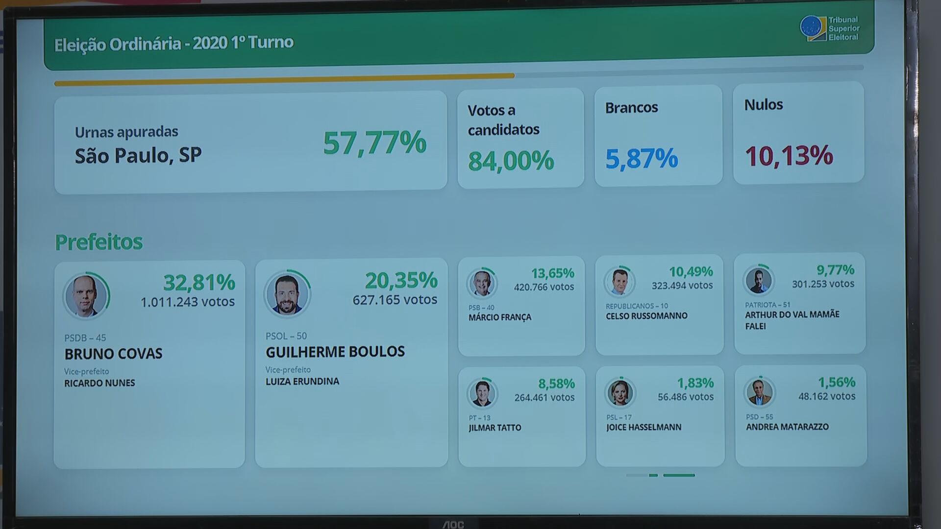 São Paulo tem 57,77% das urnas apuradas; Covas tem 32,81%, e Boulos, 20,35%