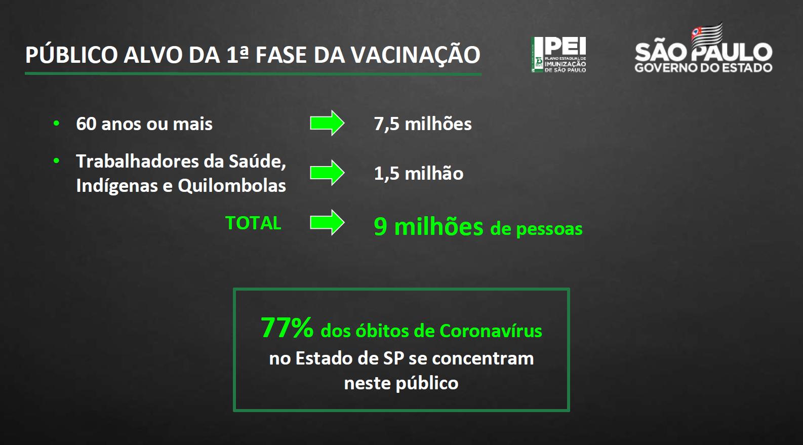 Governo de SP apresentou detalhes de seu plano de vacinação contra Covid-19