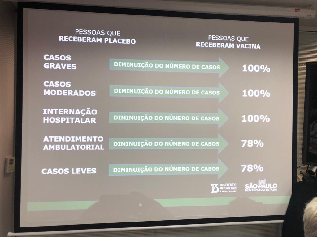 Eficácia da Coronavac em casos leves foi de 78%, informou governo de São Paulo