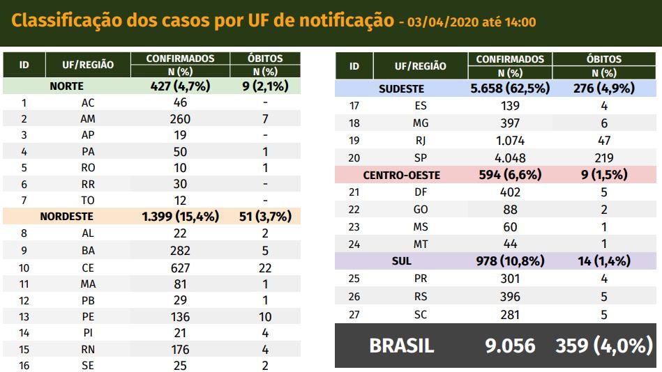 Boletim do novo coronavírus no Brasil em 03/04, segundo o Ministério da Saúde