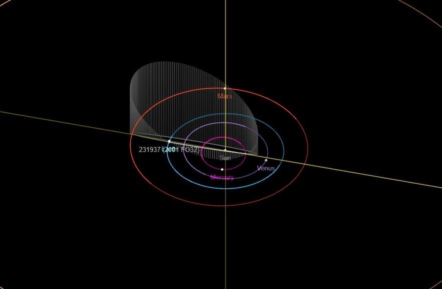 Ilustração mostra movimentação provável do asteroide 2001 FO32