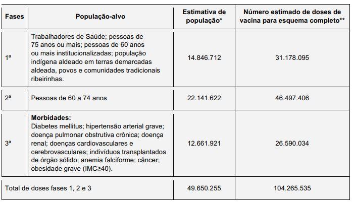 Grupos prioritários para vacinação da Covid-19