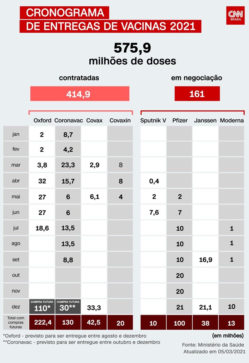Cronograma de recebimento de vacinas do Ministério da Saúde