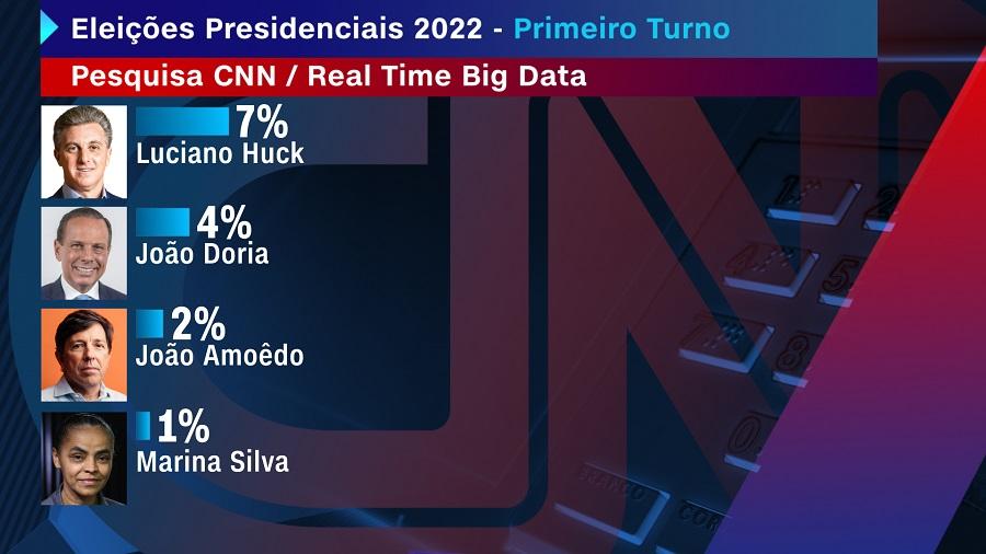 Pesquisa realizada pela parceria CNN/Instituto Real Time Big Data