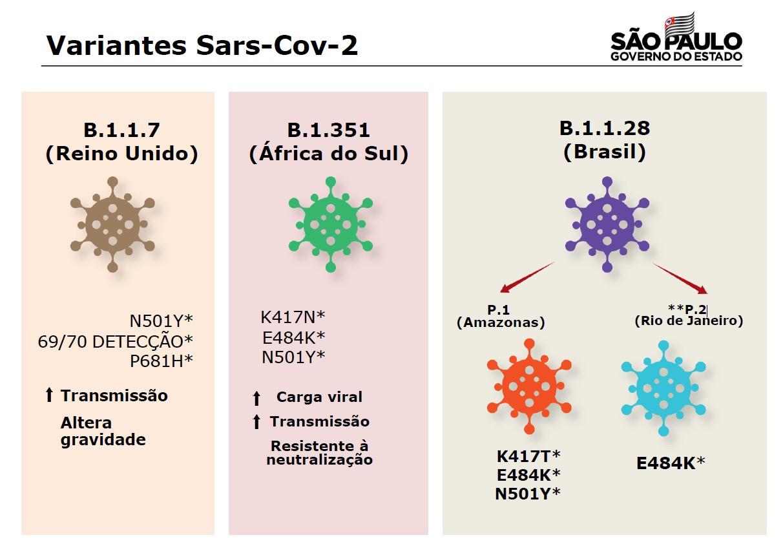 SP anunciou que Coronavac é eficiente contra variantes do novo coronavírus