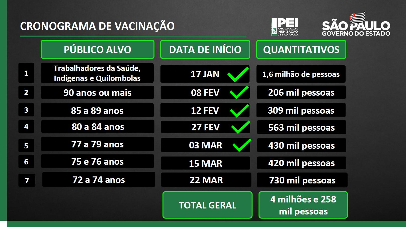 Cronograma de vacinação contra Covid-19 em São Paulo
