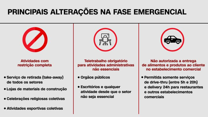 Alterações na Fase Emergencial do Plano SP