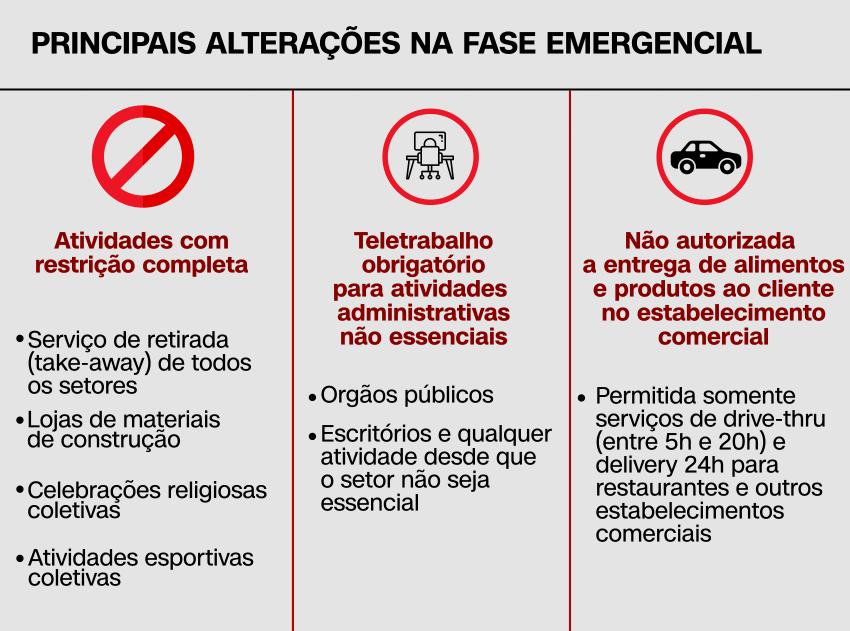 Restrições da Fase Emergencial em São Paulo