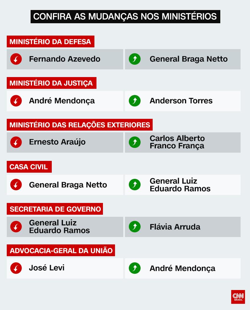 Tabela com a mudança nos ministérios do presidente Jair Bolsonaro