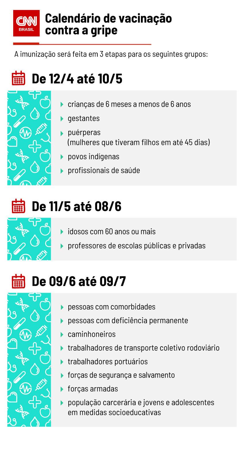calendário de vacinação contra a gripe