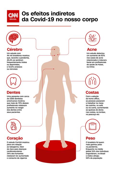 Mudanças no corpo em decorrência da pandemia e do isolamento social