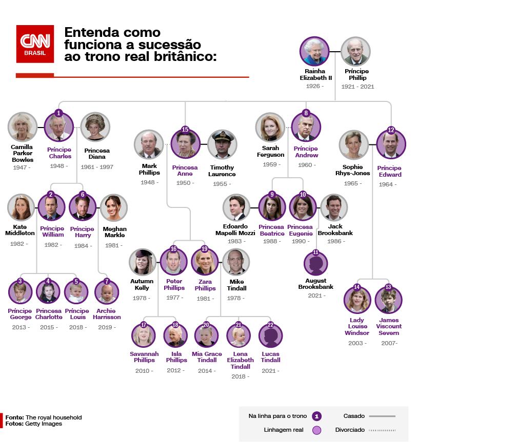 Com a morte do príncipe Philip, veja como fica a linha de sucessão ao trono brit
