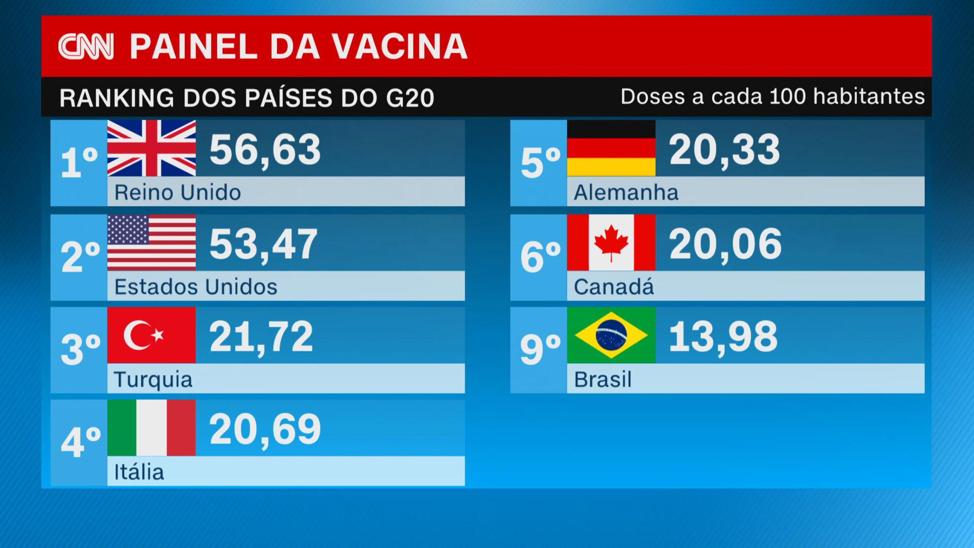 Painel vacinas aplicadas a cada 100 mil habitantes