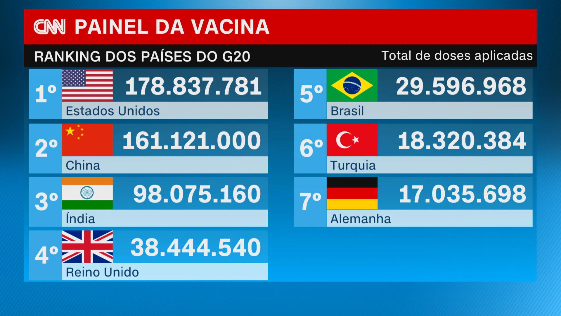 Ranking total de doses aplicadas de vacina contra a Covid-19 no mundo