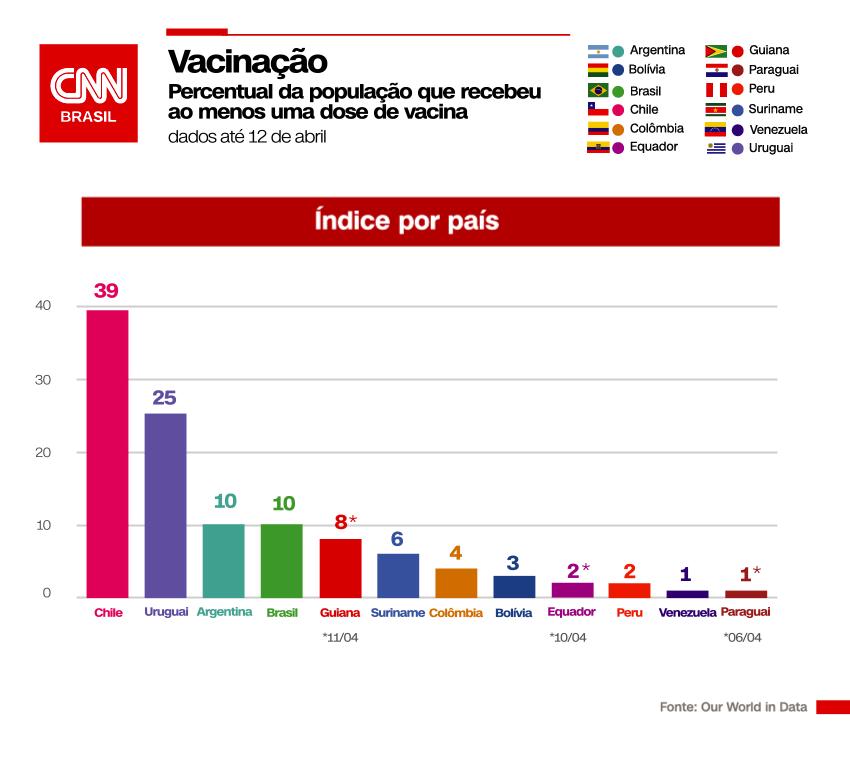 Gráfico de vacinação contra a Covid-19 na América do Sul
