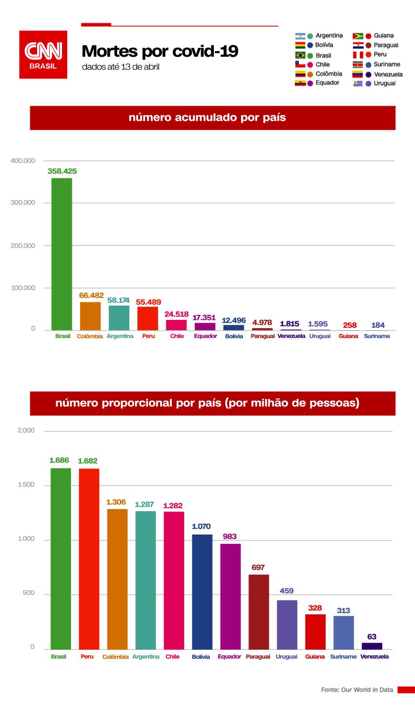 Gráfico de mortes por Covid-19 na América do Sul