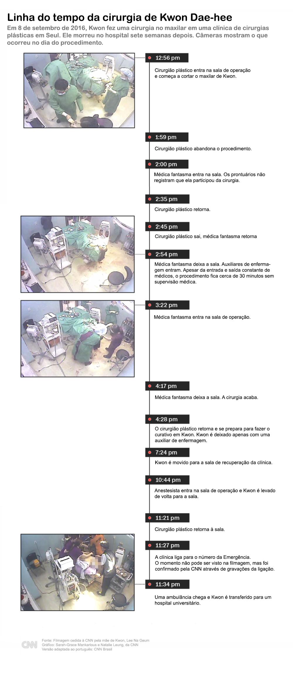 Infográfico cirurgia Kwon
