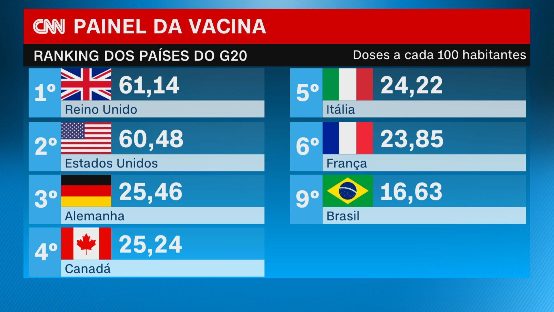 Brasil está em 9º lugar entre os países do G20 que mais vacinaram