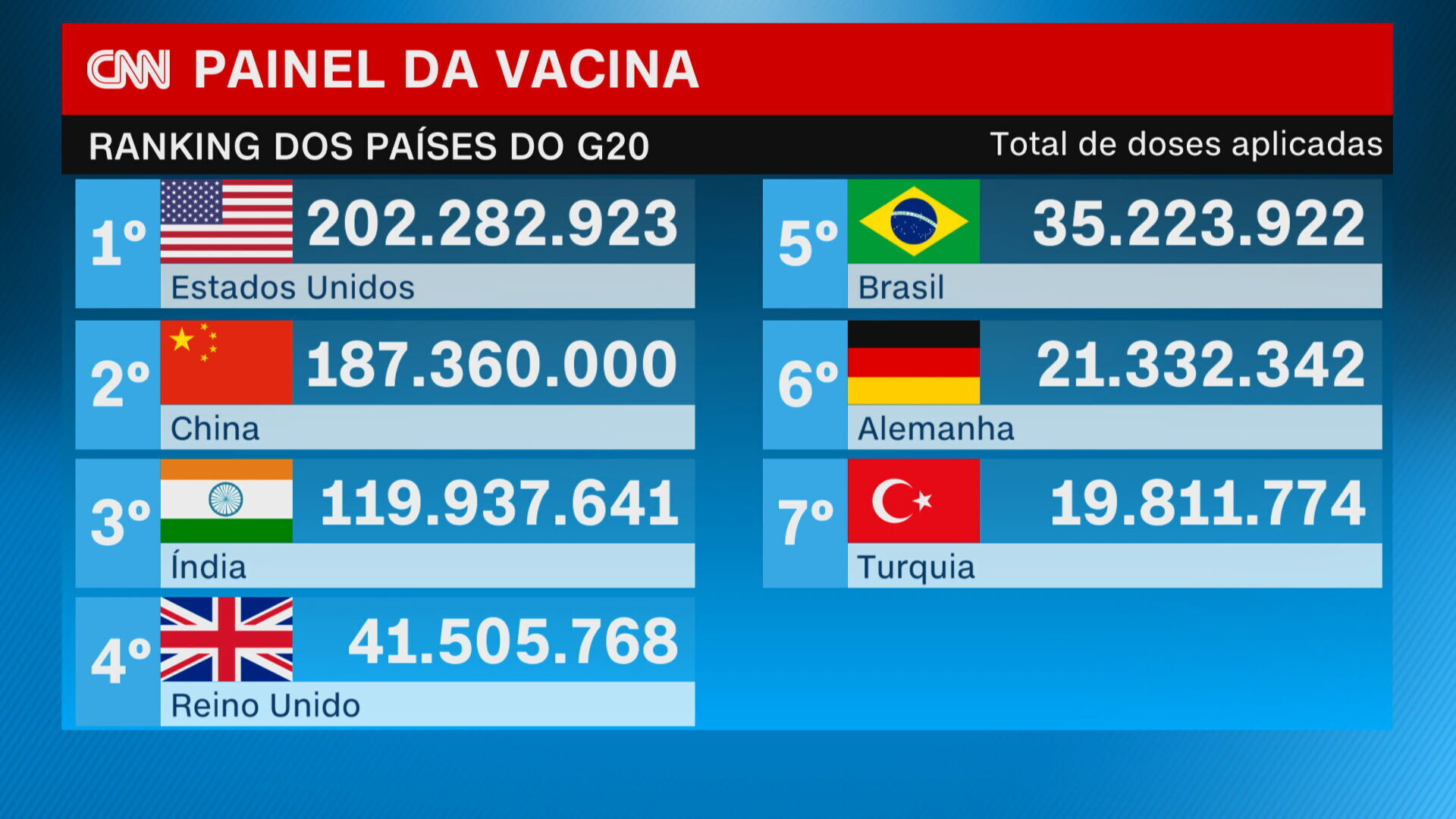 No total de doses aplicadas, o Brasil é o 5º colocado entre os integrantes do G2
