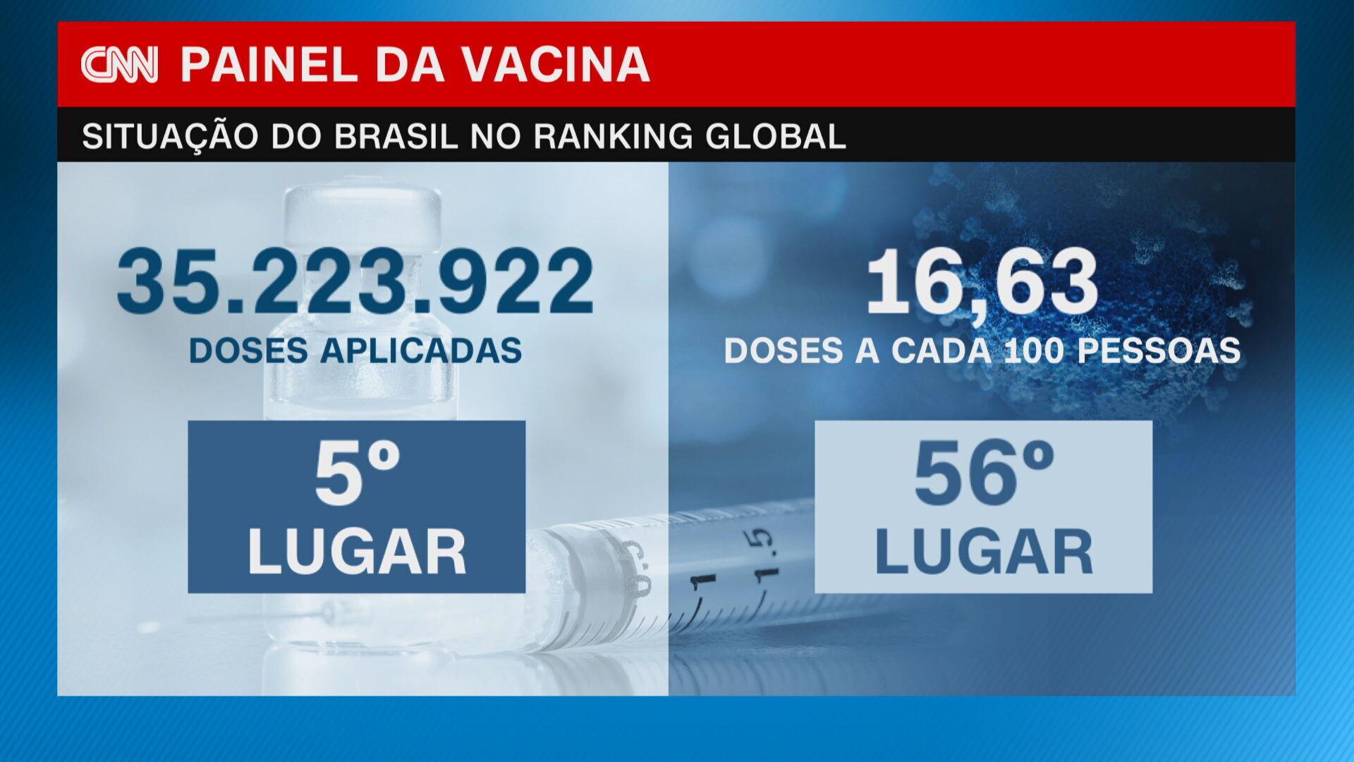 O Brasil já aplicou mais de 35 milhões de doses da vacina contra a Covid-19