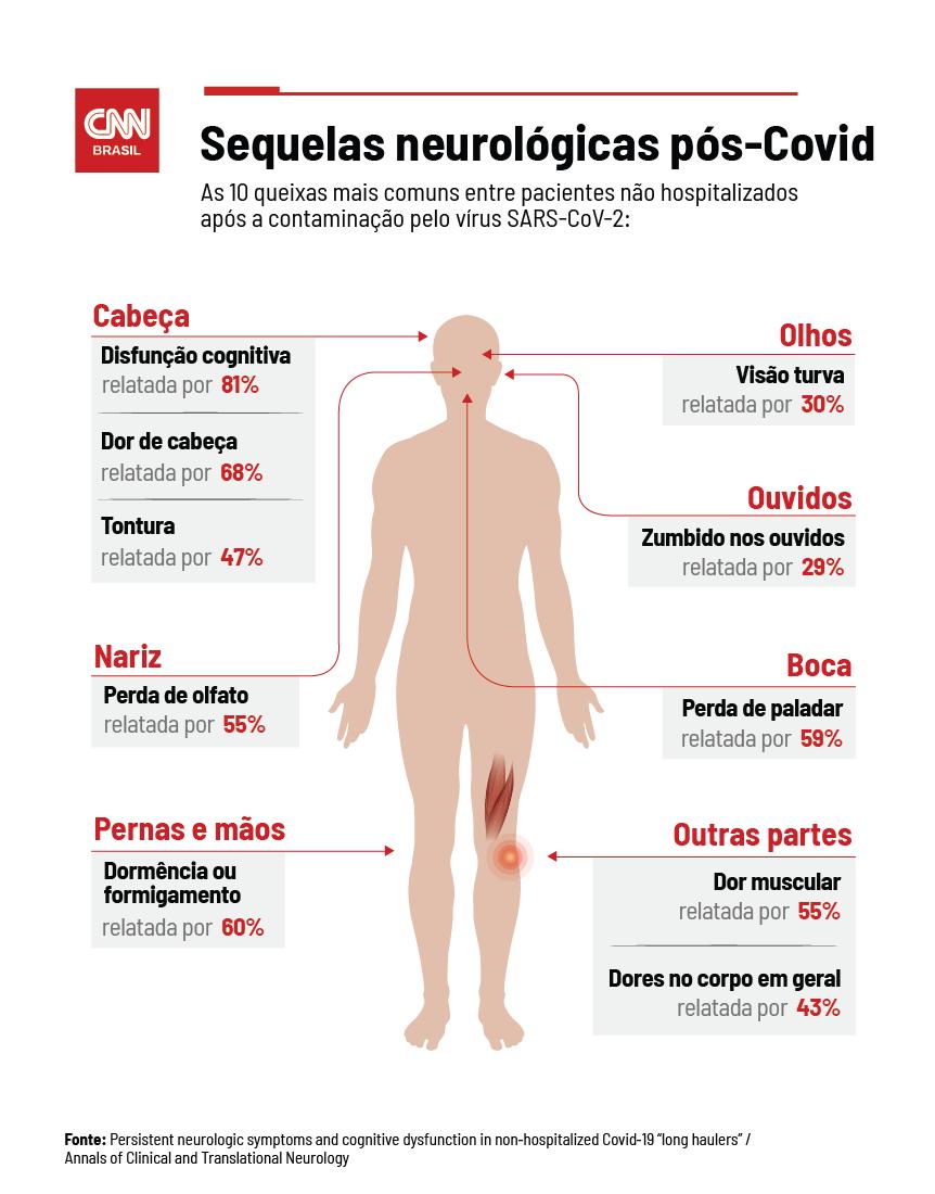 Principais sintomas de longo prazo relacionados à Covid-19