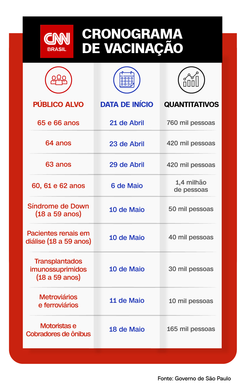 Cronograma de vacinação estado de São Paulo
