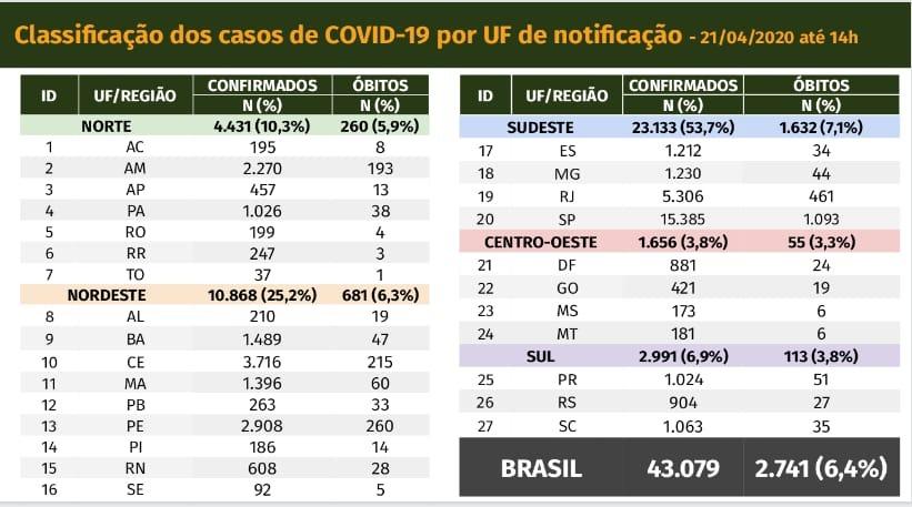 Boletim do Ministério da Saúde sobre casos de coronavírus em 21 de abril de 2020