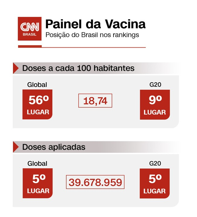 Painel da Vacina - Covid-19