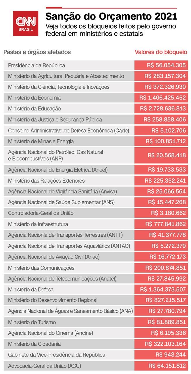 Bloqueios - Orçamento 2021