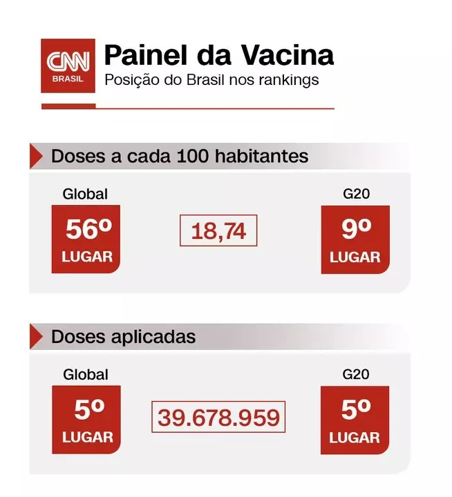 Ranking da vacinação contra a Covid-19