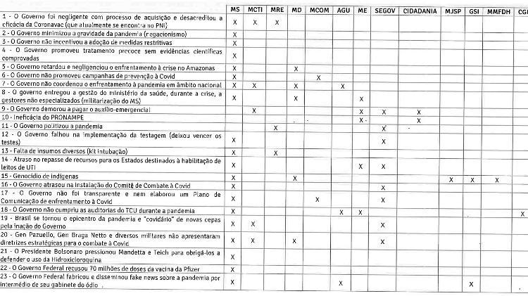 Documento do  Ministério da Casa Civil elenca 23 acusações contra o governo