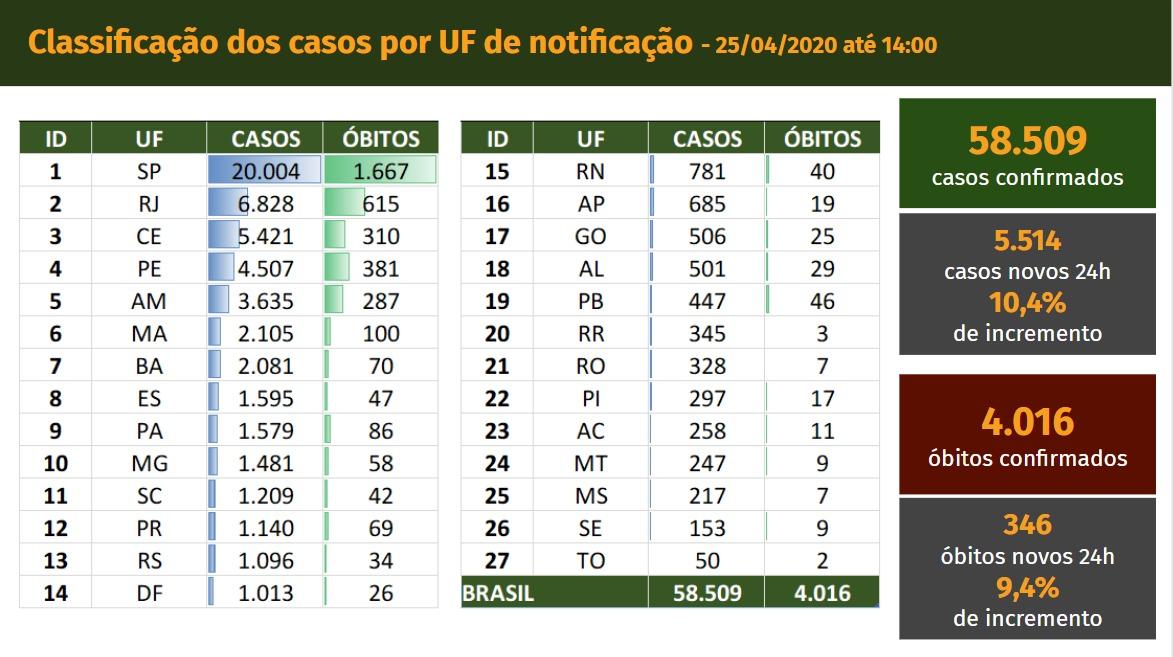 Balanço do Ministério da Saúde, casos e mortes por coronavírus no Brasil
