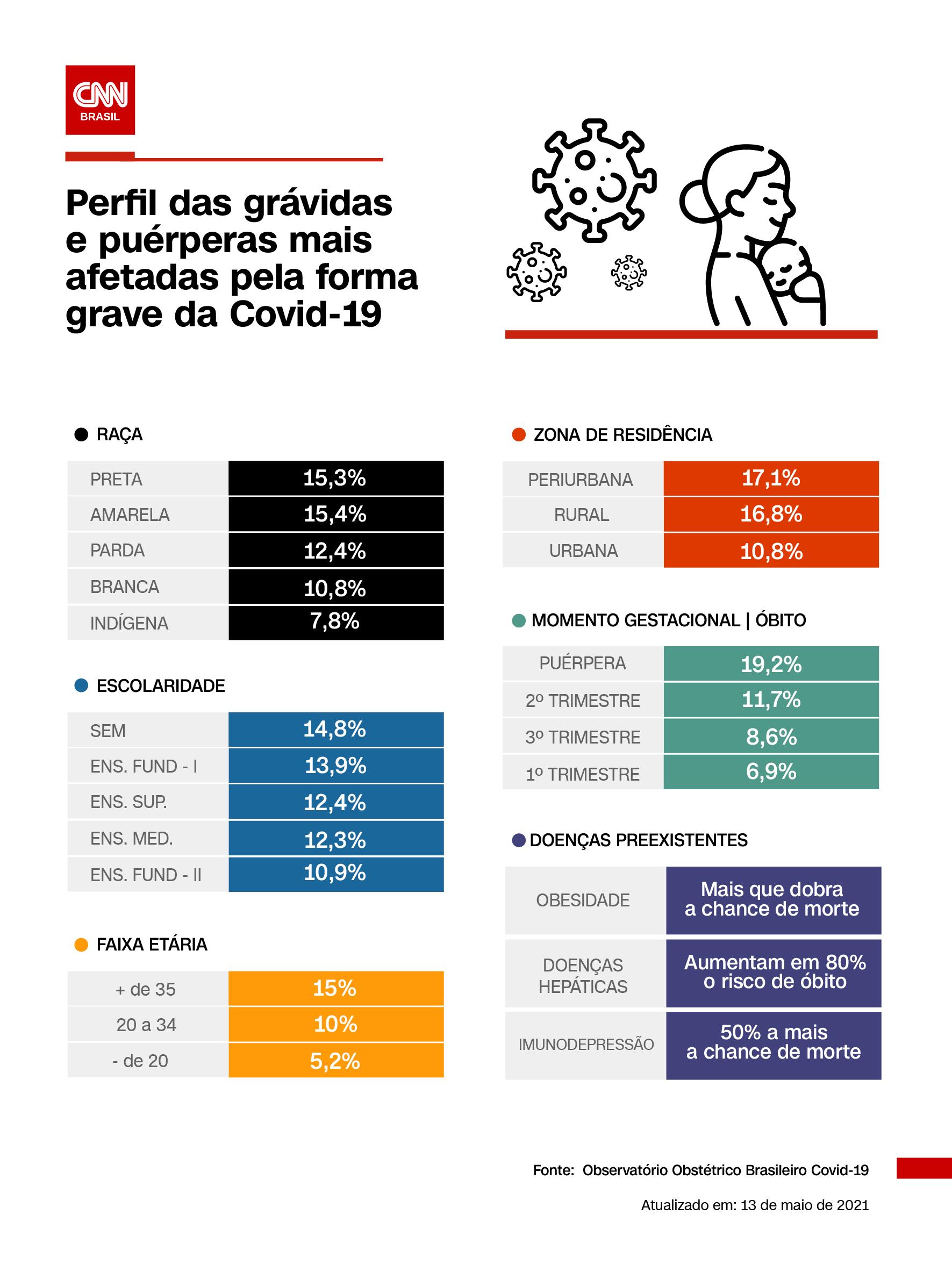 Perfil das gestantes que morrem de Covid-19