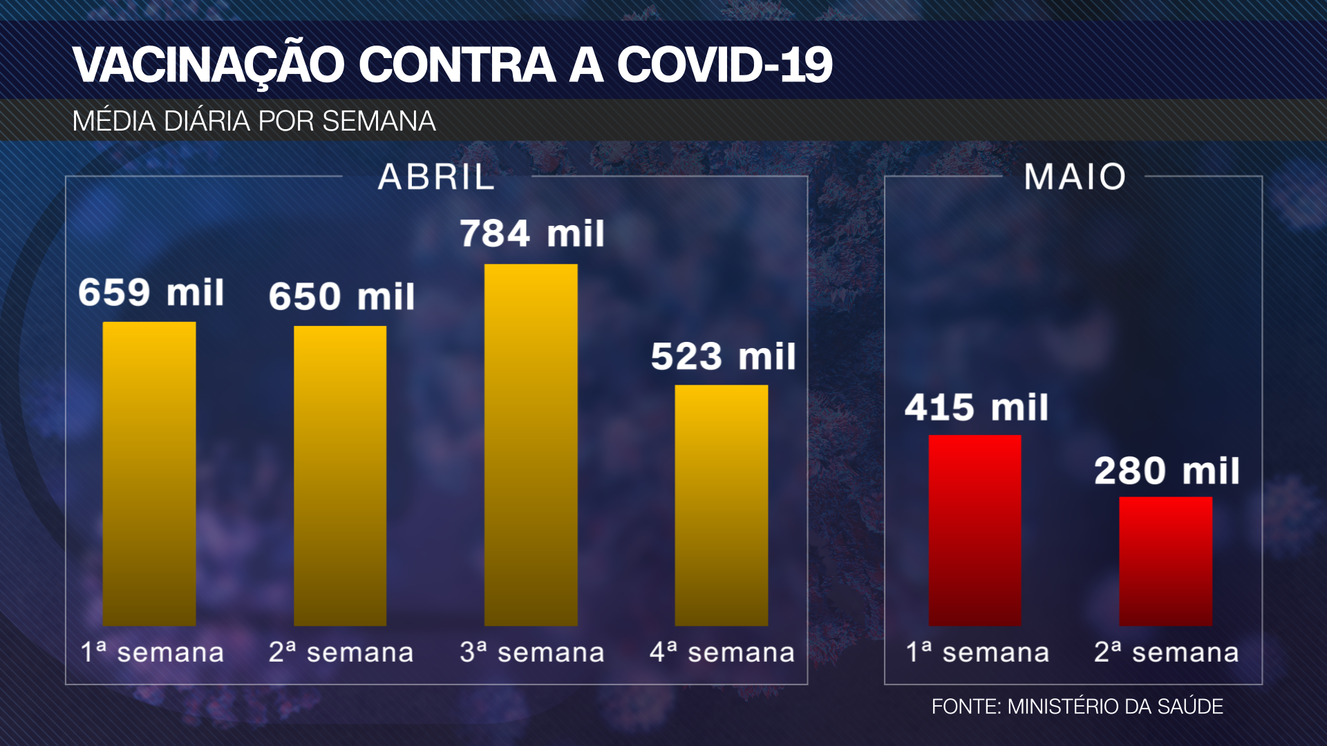 Queda na vacinação contra a Covid-19 no Brasil