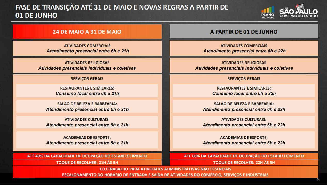 Atividades e horários de funcionamento durante fase de transição em São Paulo